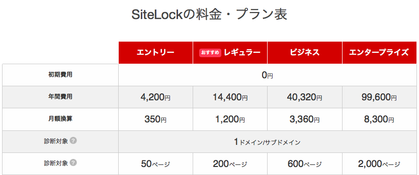 SiteLock料金プラン