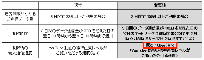 WiMAXの3日間制限