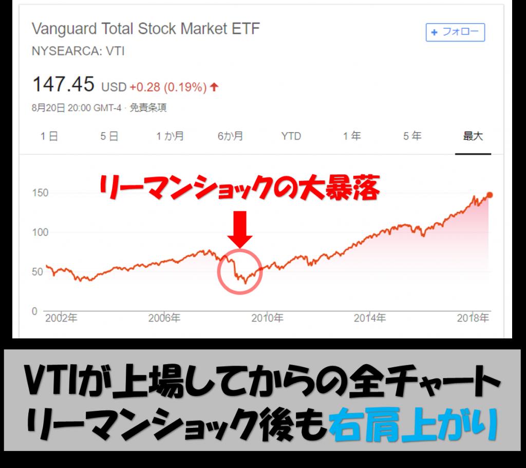 VTIのチャート