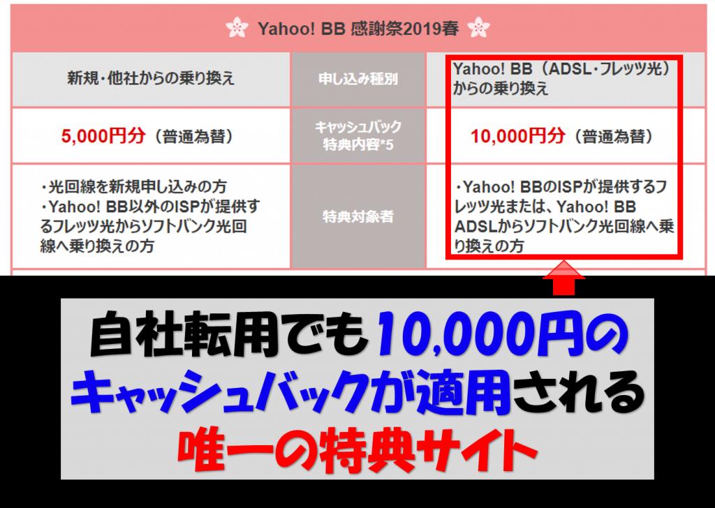 Yahoo特典サイト