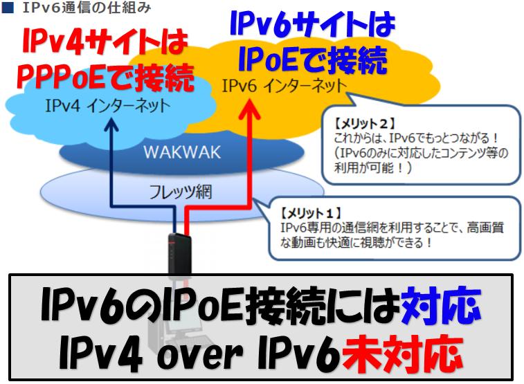 WAKWAKのIPv6通信