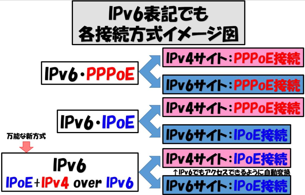 IPoEとPPPoEの解説