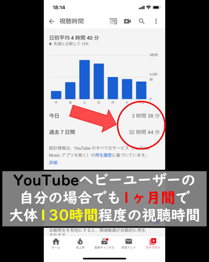 You Tube視聴時間