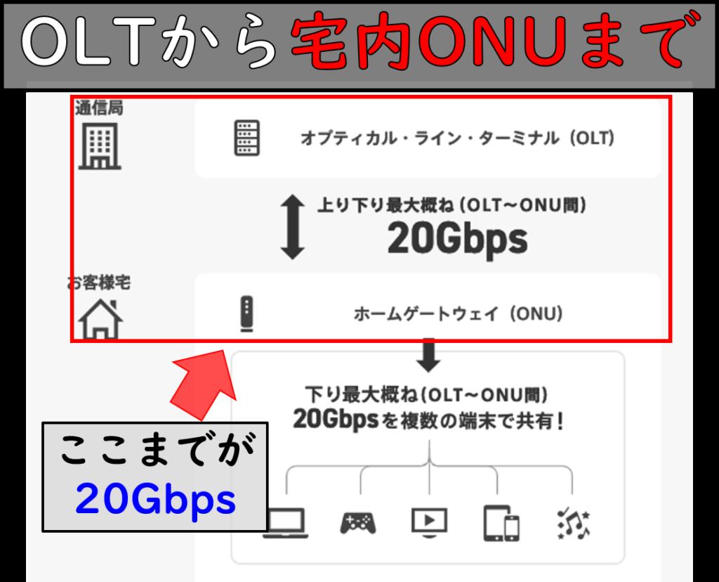NURO光20Gsプラン仕組み
