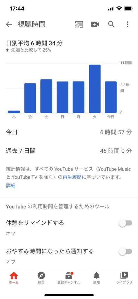 YouTube通信容量