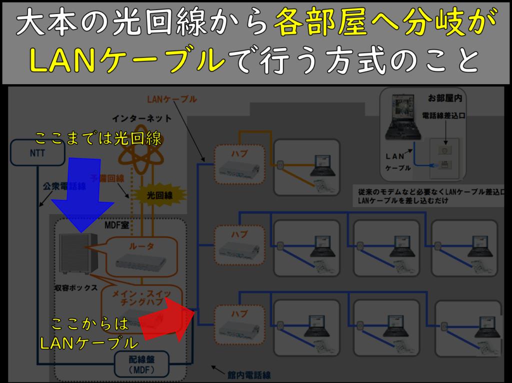 ネット無料マンション接続イメージ