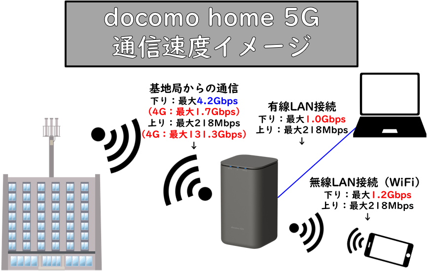 home 5G通信速度伝達図解