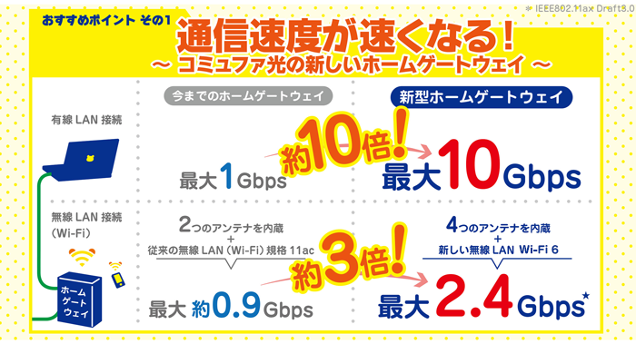 コミュファ光10G速度イメージ